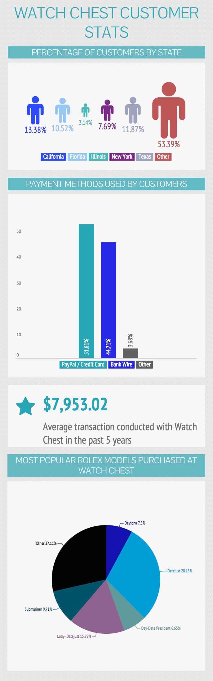 Watch Chest Customer Infographic